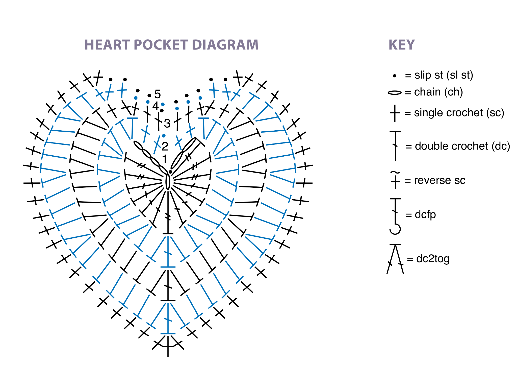 hækle efter diagram